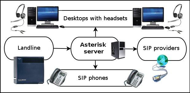 Как связать компьютер с телефонов через wifi